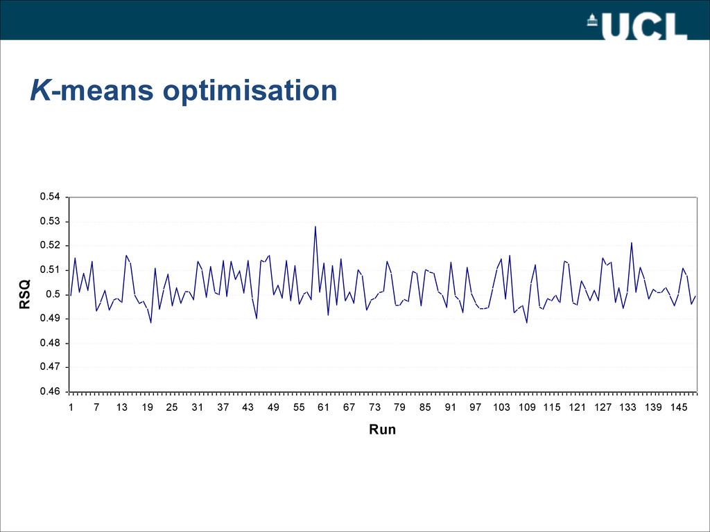 K-means optimisation 0.46 0.47 0.48 0.49 0.5 0....