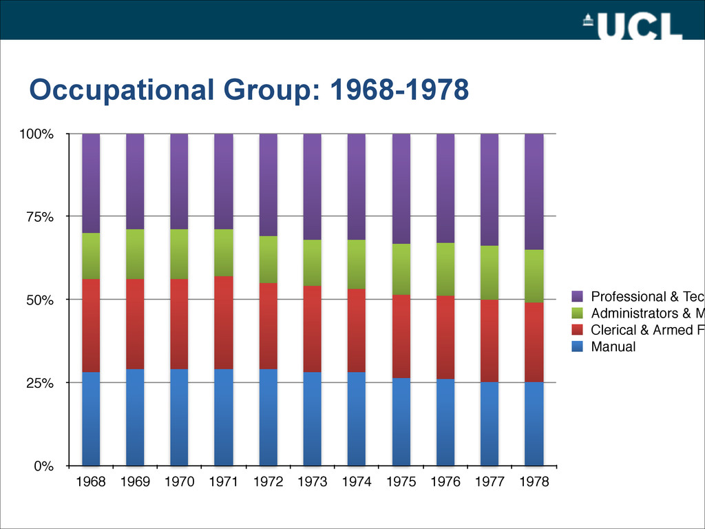 Occupational Group: 1968-1978 0% 25% 50% 75% 10...