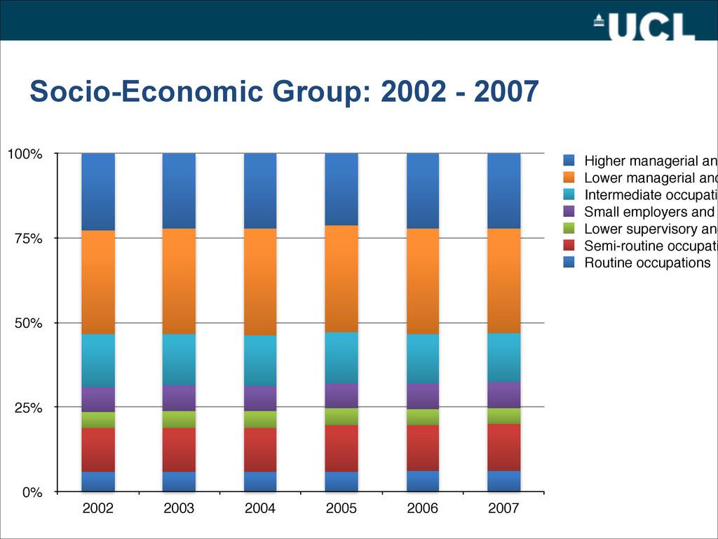 Socio-Economic Group: 2002 - 2007 0% 25% 50% 75...