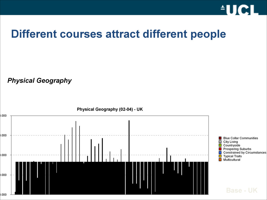 Different courses attract different people Phys...