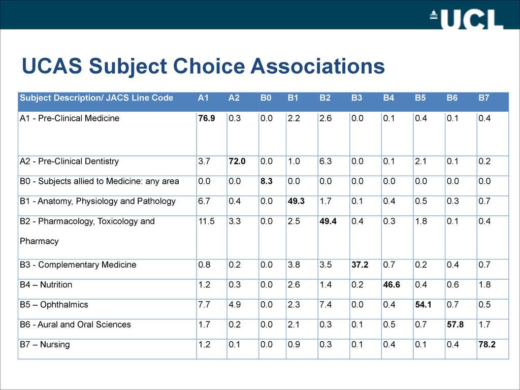 UCAS Subject Choice Associations Subject Descri...