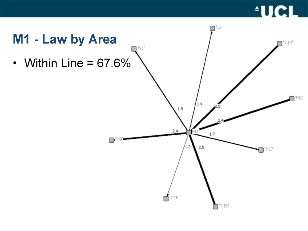 M1 - Law by Area • Within Line = 67.6%