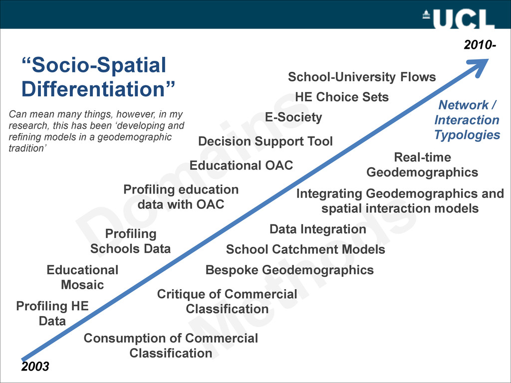 """""""Socio-Spatial  Differentiation"""" Domains Can m..."""