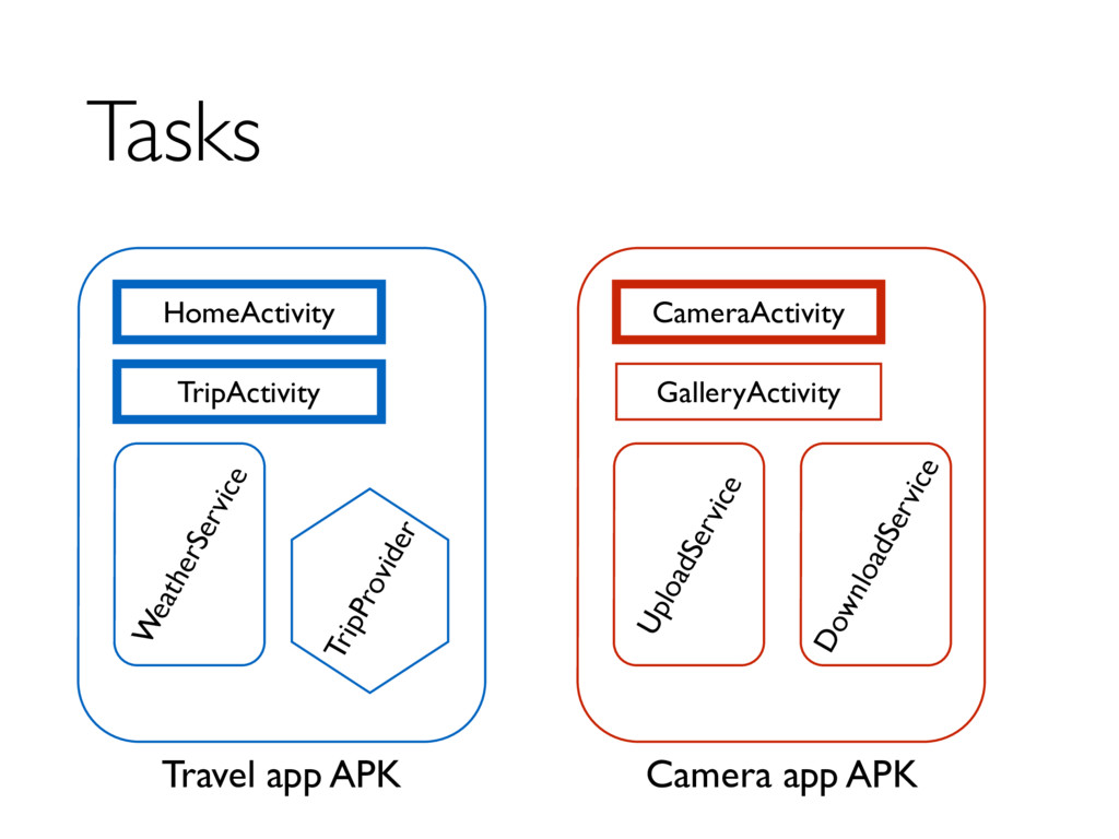 Tasks HomeActivity TripActivity WeatherService ...