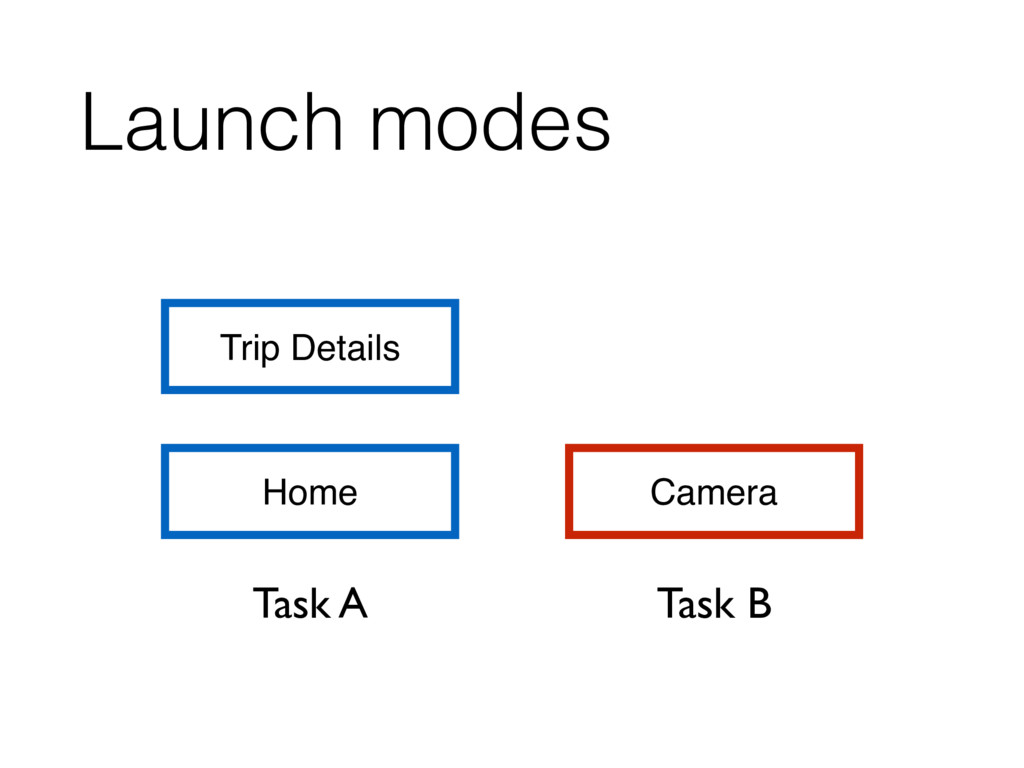 Launch modes Home Trip Details Camera Task A Ta...