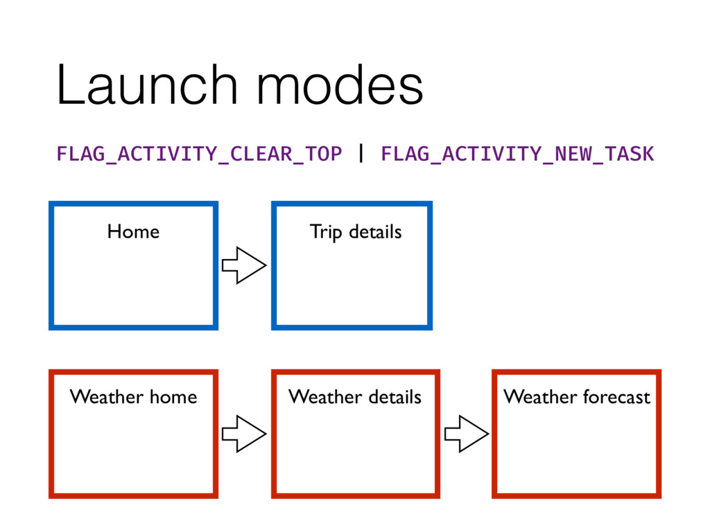 Launch modes Home Trip details FLAG_ACTIVITY_CL...