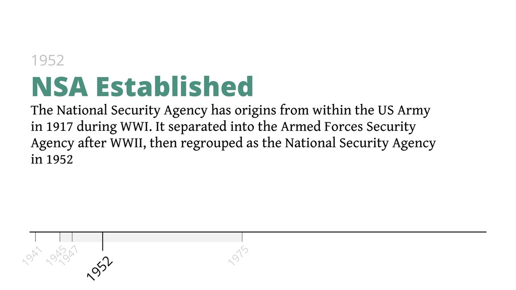 The National Security Agency has origins from w...
