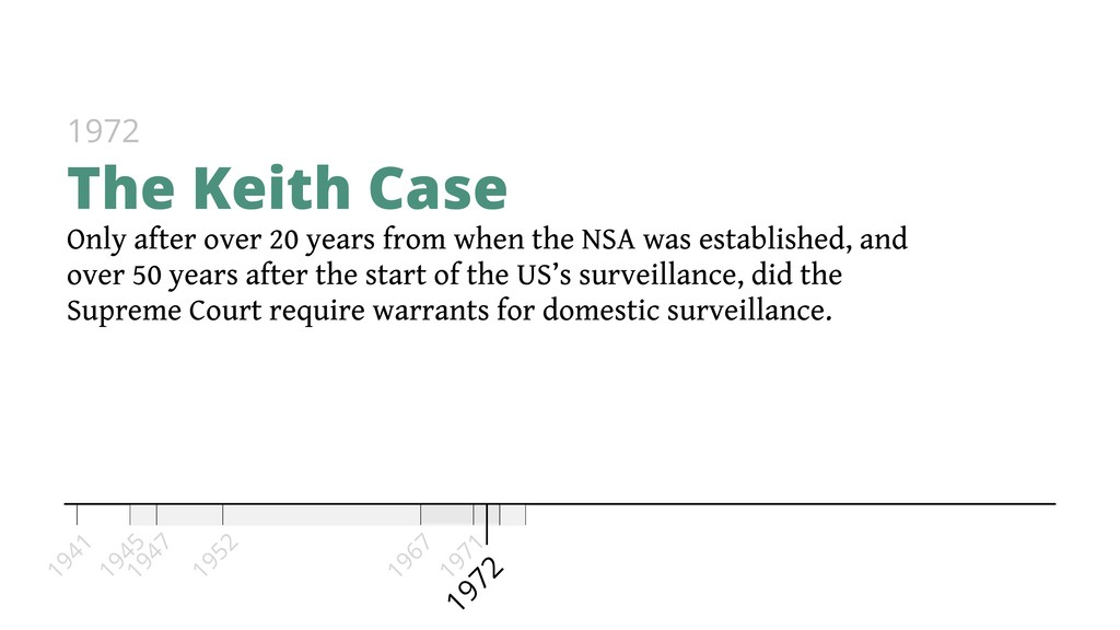 1971 Only after over 20 years from when the NSA...