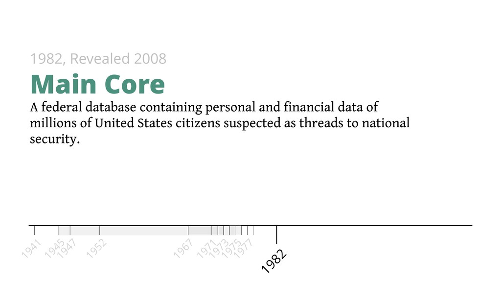 A federal database containing personal and fina...