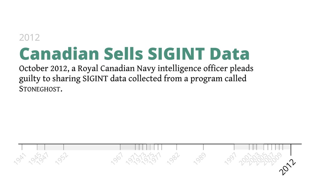 Canadian Sells SIGINT Data 2012 1967 1973 1975 ...