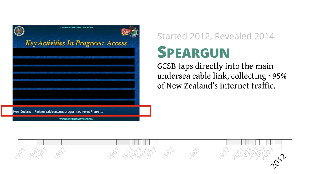GCSB taps directly into the main undersea cable...