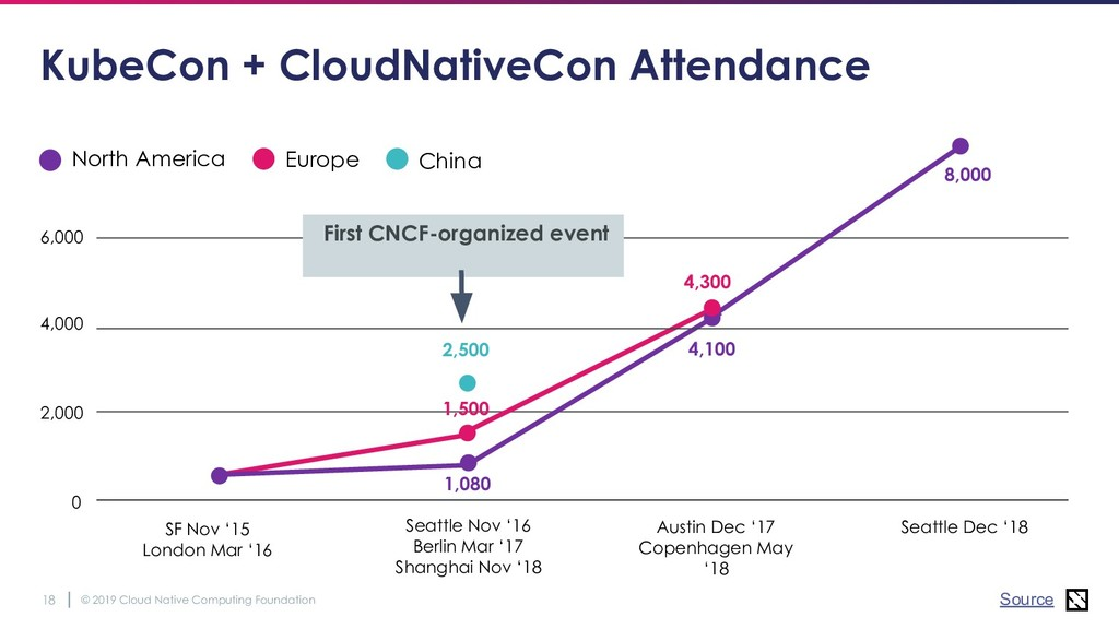 © 2019 Cloud Native Computing Foundation 18 Kub...