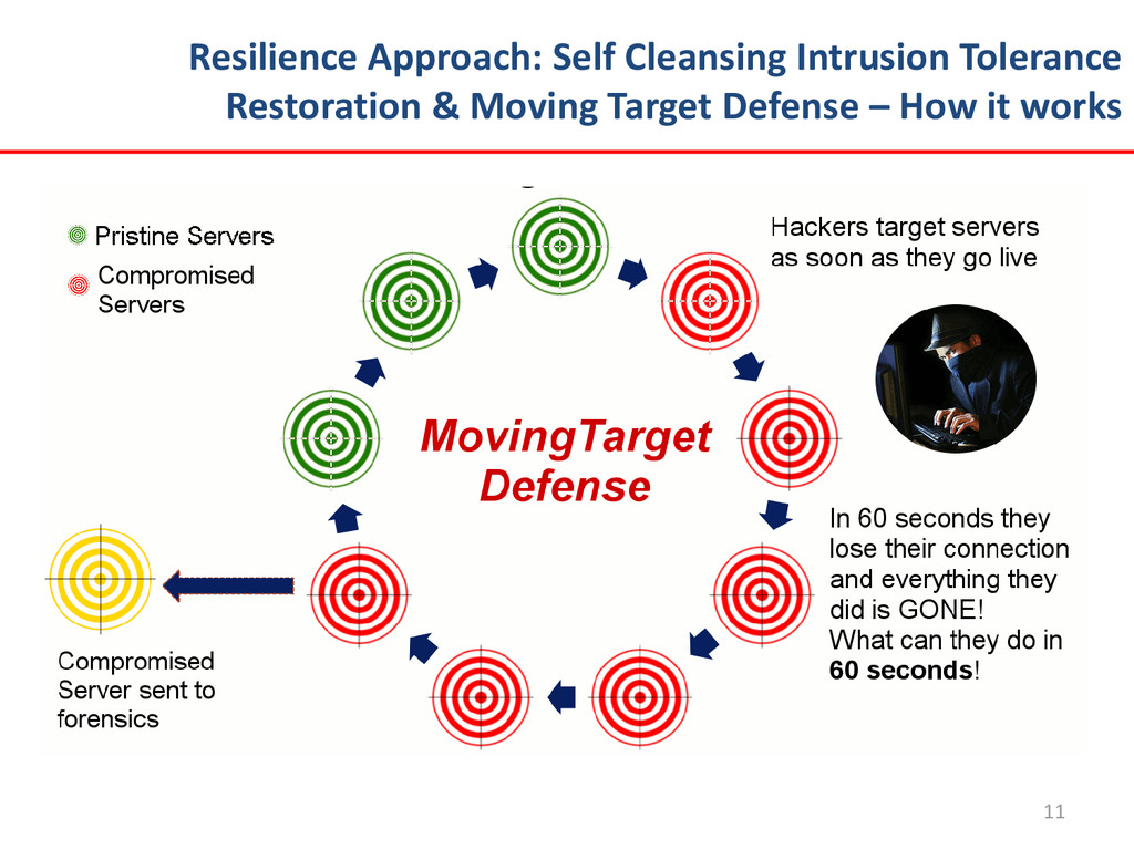 Resilience Approach: Self Cleansing Intrusion T...