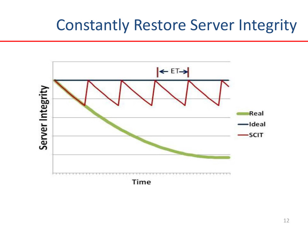 Constantly Restore Server Integrity 12