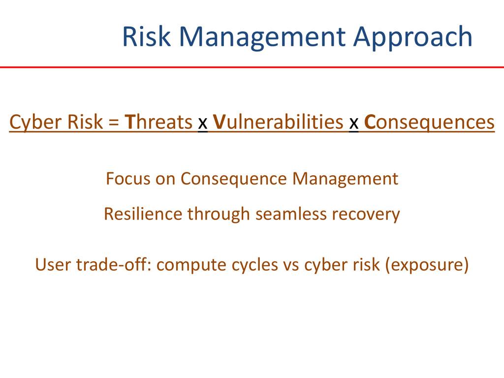 Risk Management Approach Cyber Risk = Threats x...