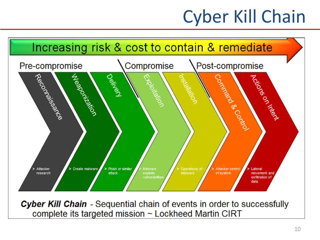 10 Cyber Kill Chain