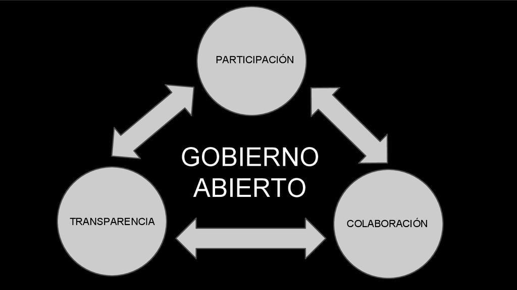 GOBIERNO ABIERTO PARTICIPACIÓN TRANSPARENCIA CO...