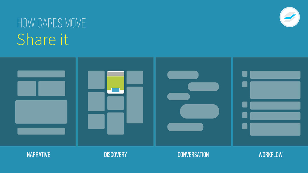 Narrative Discovery Conversation Workflow How C...