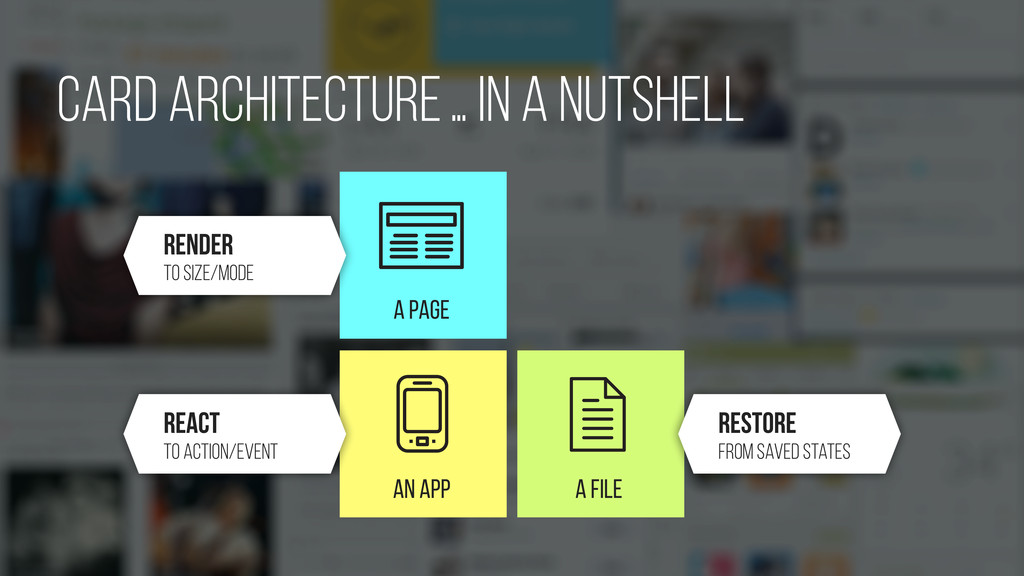 A PAGE An APP A FILE card Architecture… in a nu...