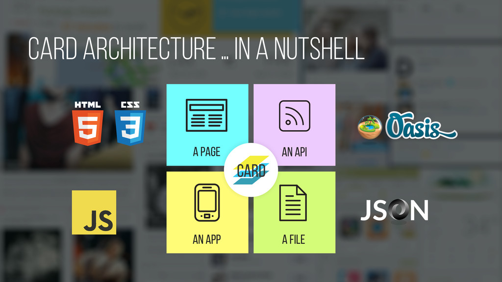 A PAGE An APP A FILE An API card Architecture J...
