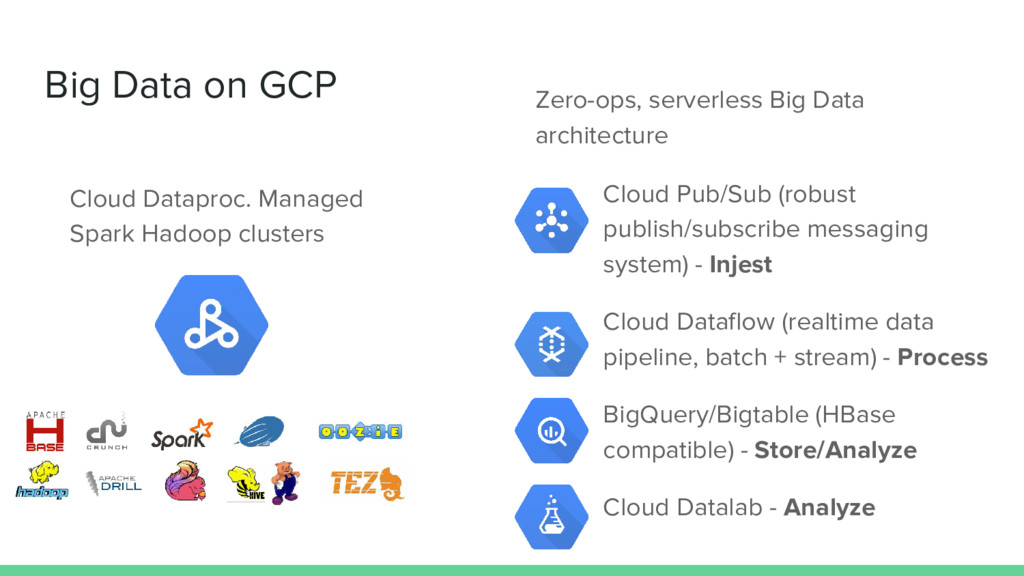 Big Data on GCP Cloud Pub/Sub (robust publish/s...