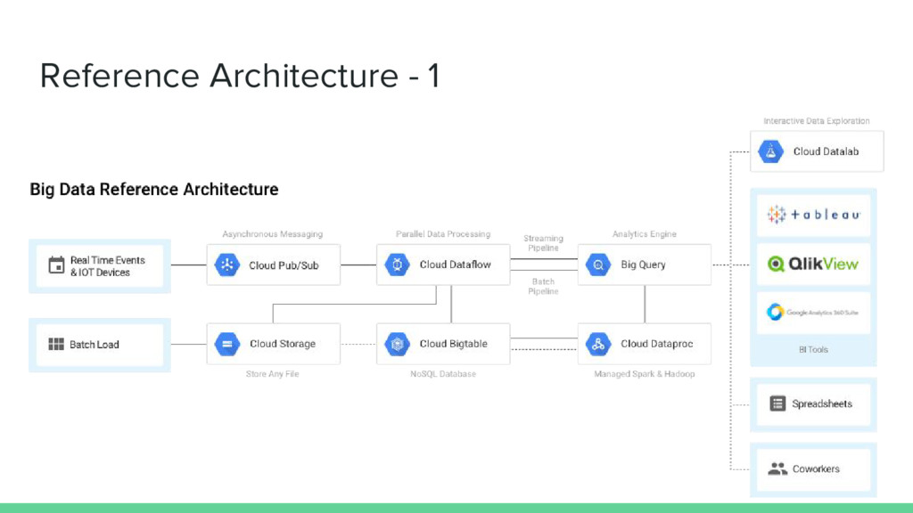 Reference Architecture - 1
