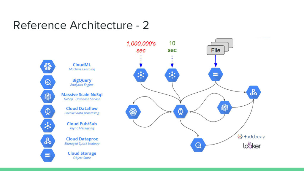 Reference Architecture - 2