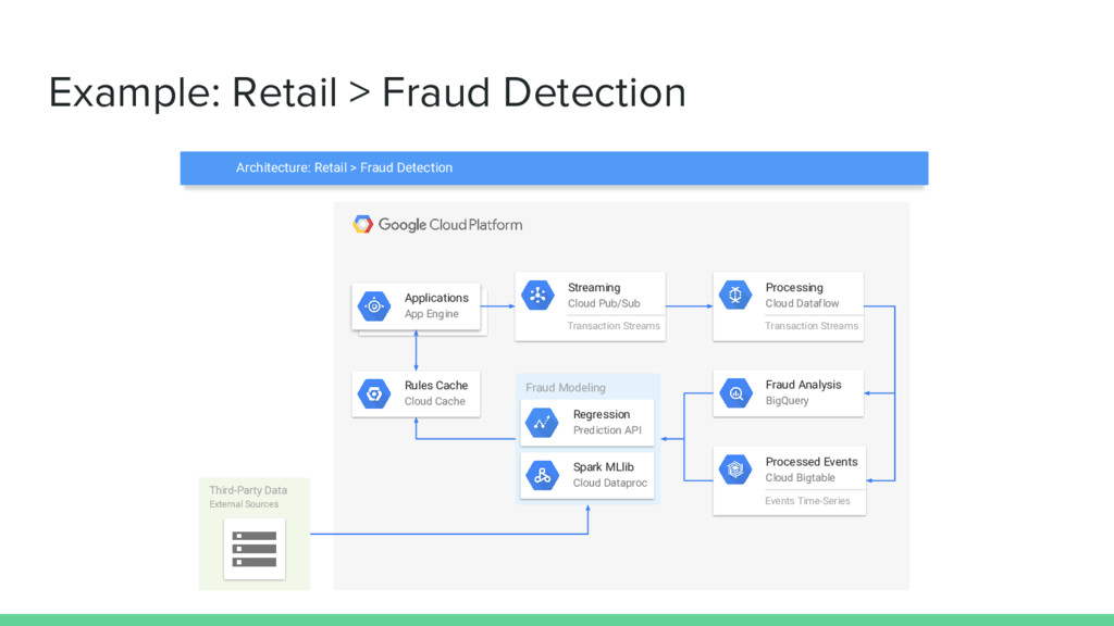 Example: Retail > Fraud Detection Third-Party D...