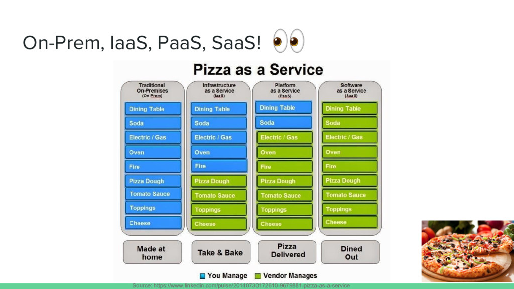 On-Prem, IaaS, PaaS, SaaS! Source: https://www....