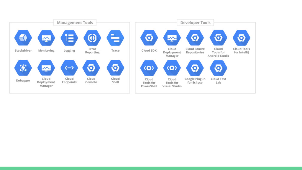 Management Tools Stackdriver Monitoring Logging...