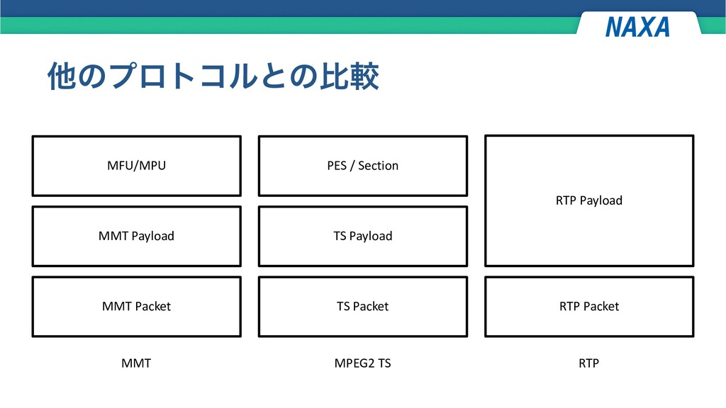 ଞͷϓϩτίϧͱͷൺֱ MFU/MPU MMT Payload MMT Packet PES ...