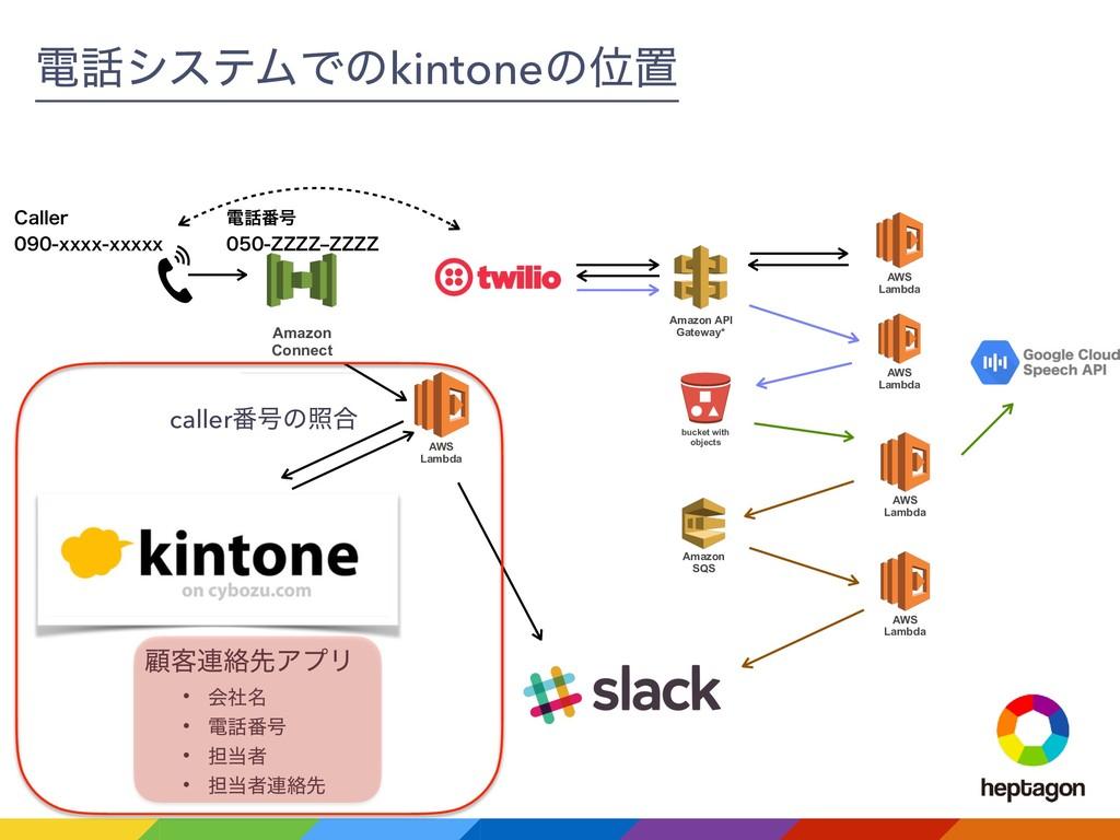 Amazon Connect ి൪߸ ;;;;r;;;; ిγεςϜͰͷkint...