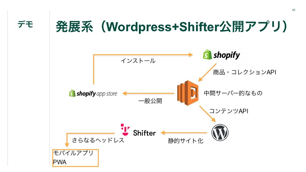 25 ൃలܥʢWordpress+Shifterެ։ΞϓϦʣ σϞ ঎඼ɾίϨΫγϣϯAPI ...