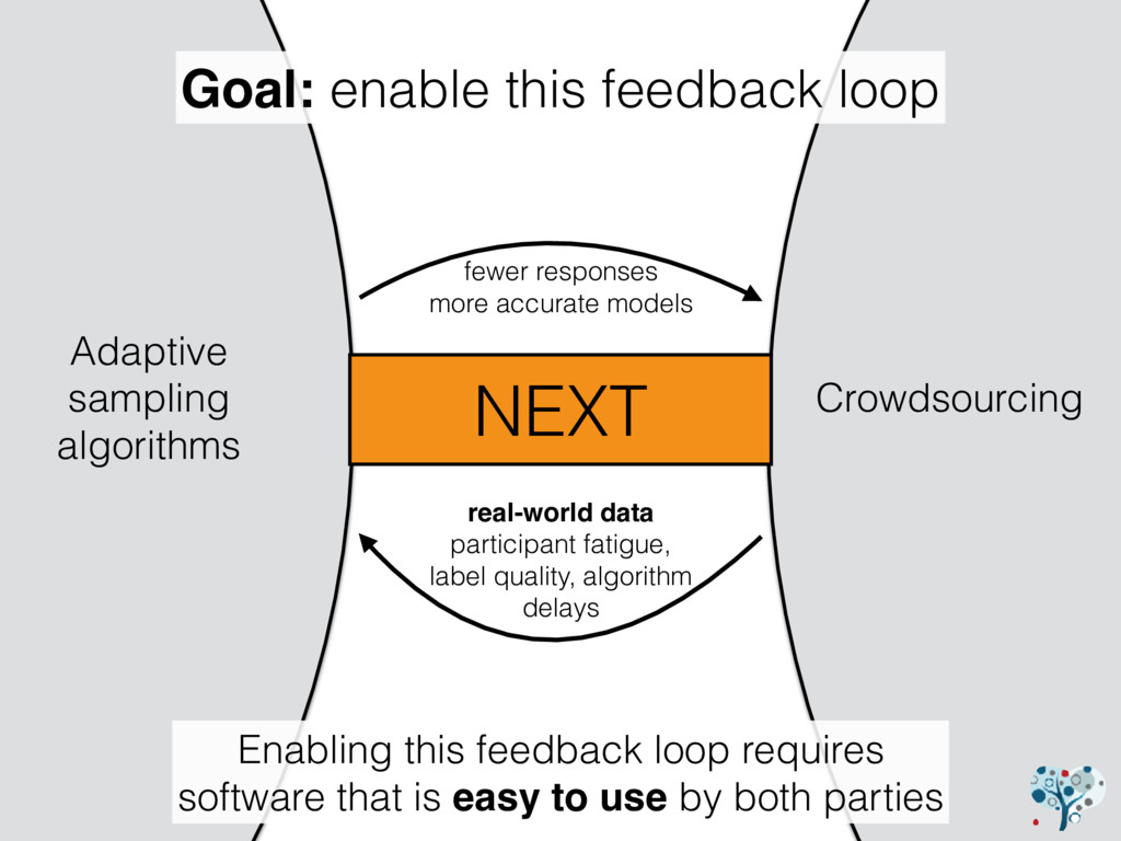 Crowdsourcing Adaptive sampling algorithms fewe...