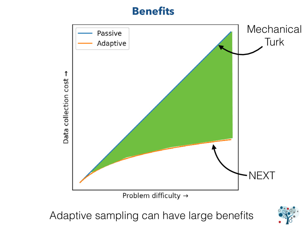 Adaptive sampling can have large benefits NEXT M...