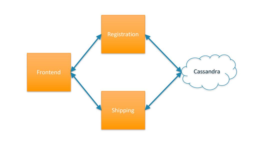 Registration Shipping Frontend Cassandra
