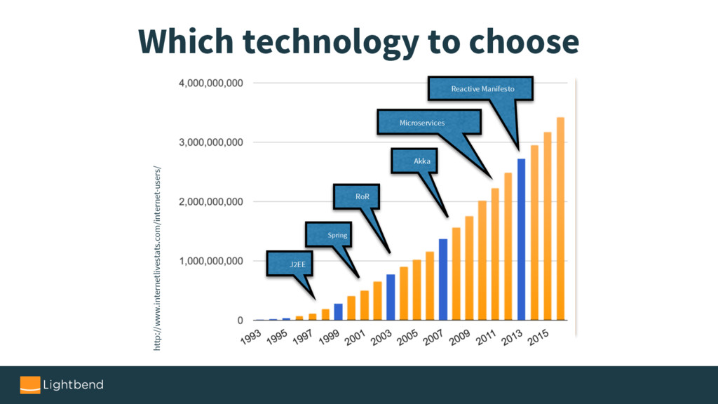 Which technology to choose http://www.internetl...