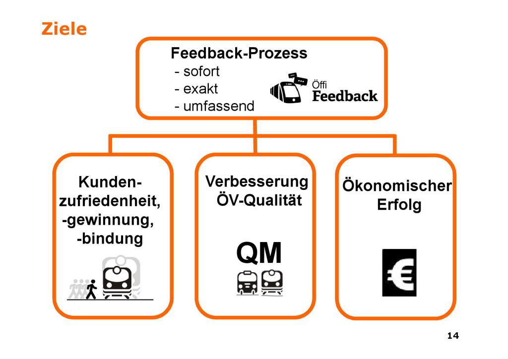 14 14 Ziele Feedback-Prozess - sofort - exakt -...