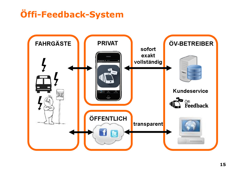 15 15 Öffi-Feedback-System sofort exakt vollstä...