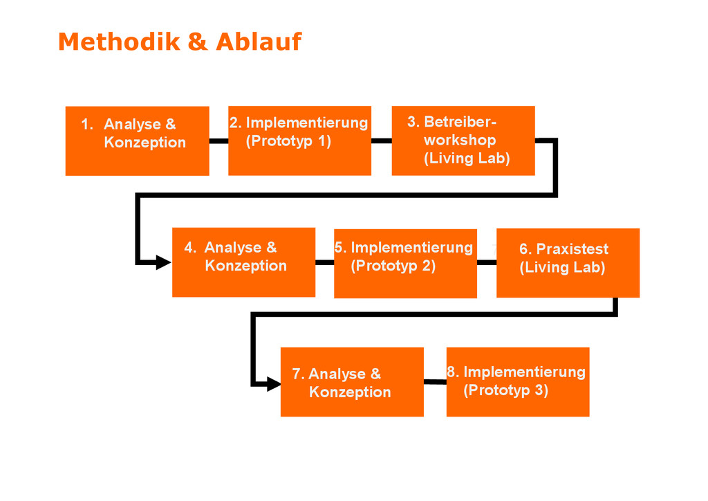 1. Analyse & Konzeption 2. Implementierung (Pro...
