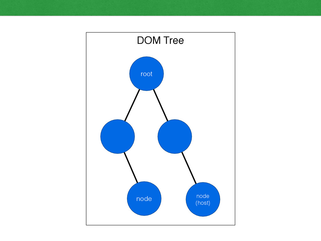 DOM Tree root node (host) node