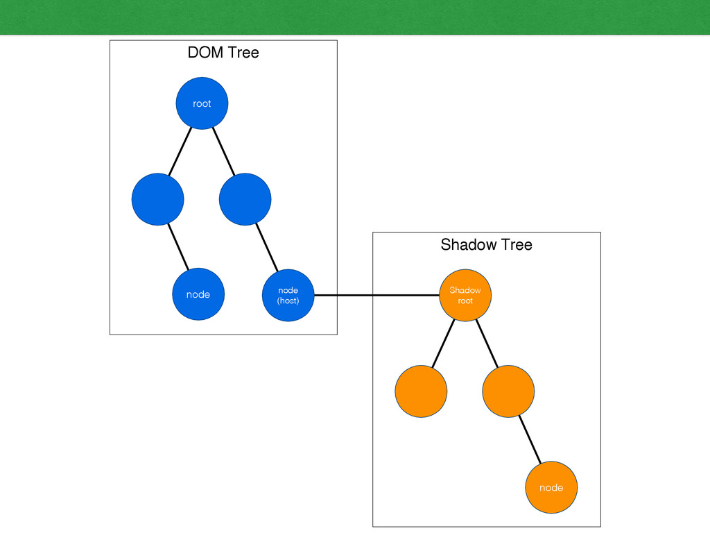 DOM Tree Shadow Tree root node (host) Shadow ro...