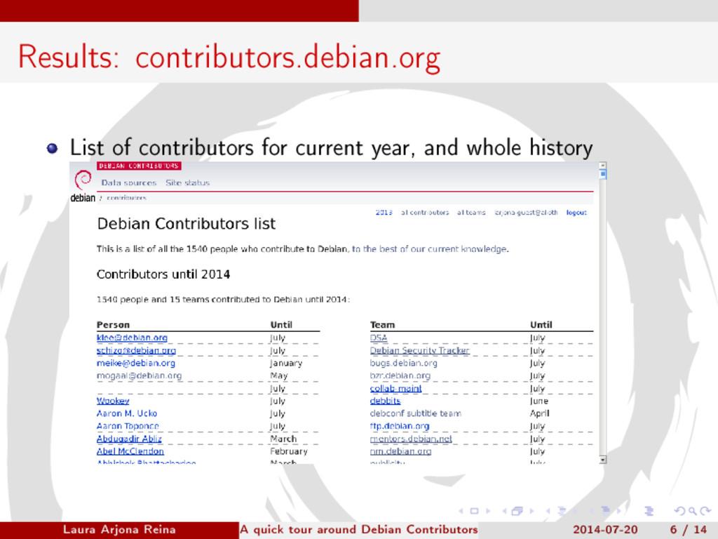 Results: contributors.debian.org List of contri...