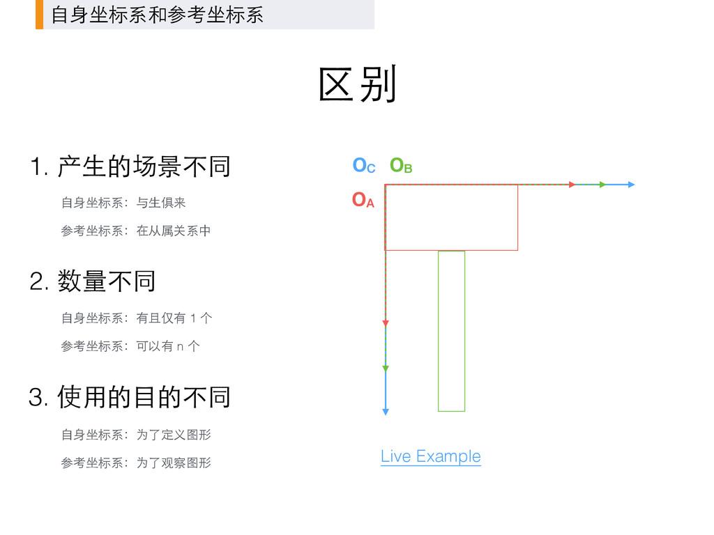 区别 OC OB OA ⾃自⾝身坐标系和参考坐标系 1. 产⽣生的场景不同 ⾃自⾝身坐标系:与...