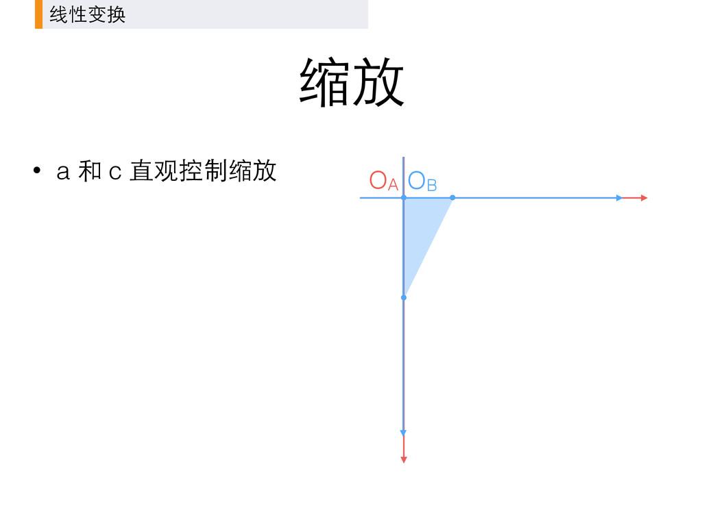缩放 OA 线性变换 • a 和 c 直观控制缩放 OB