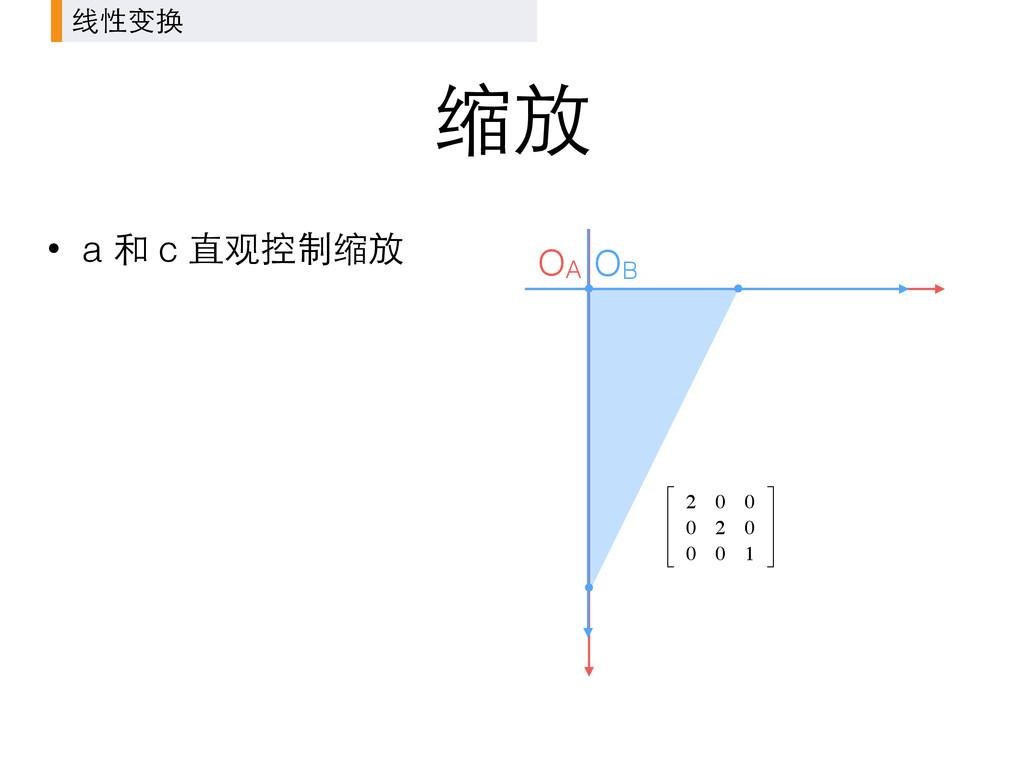 缩放 OA 线性变换 • a 和 c 直观控制缩放 OB 2 0 0 0 2 0 0 0 1 ...