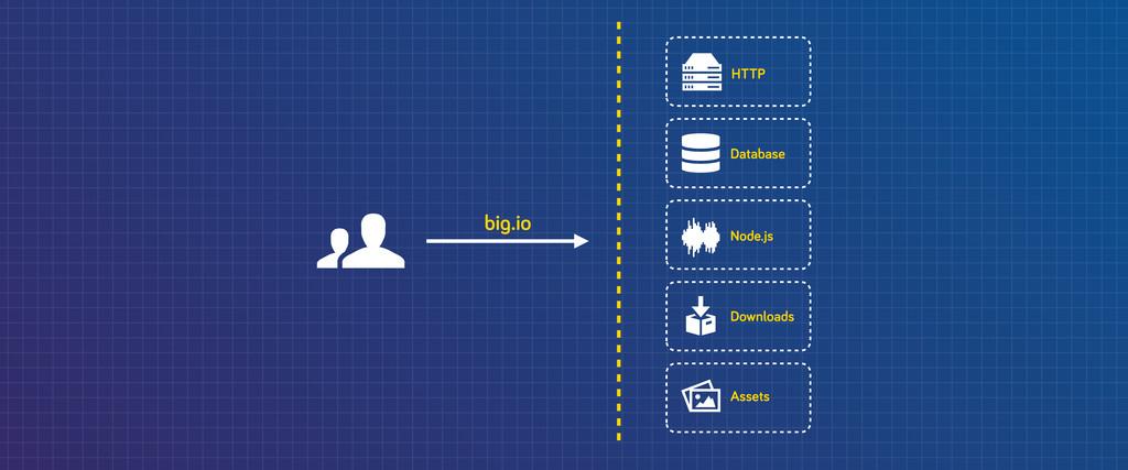 bi .io HTTP Database Node.js Downloads Assets