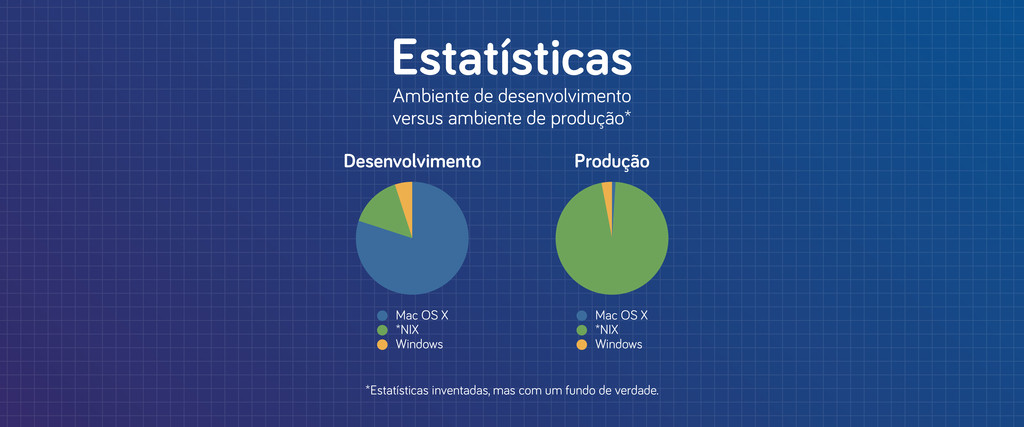 Mac OS X *NIX Windows Desenvolvimento Produção ...