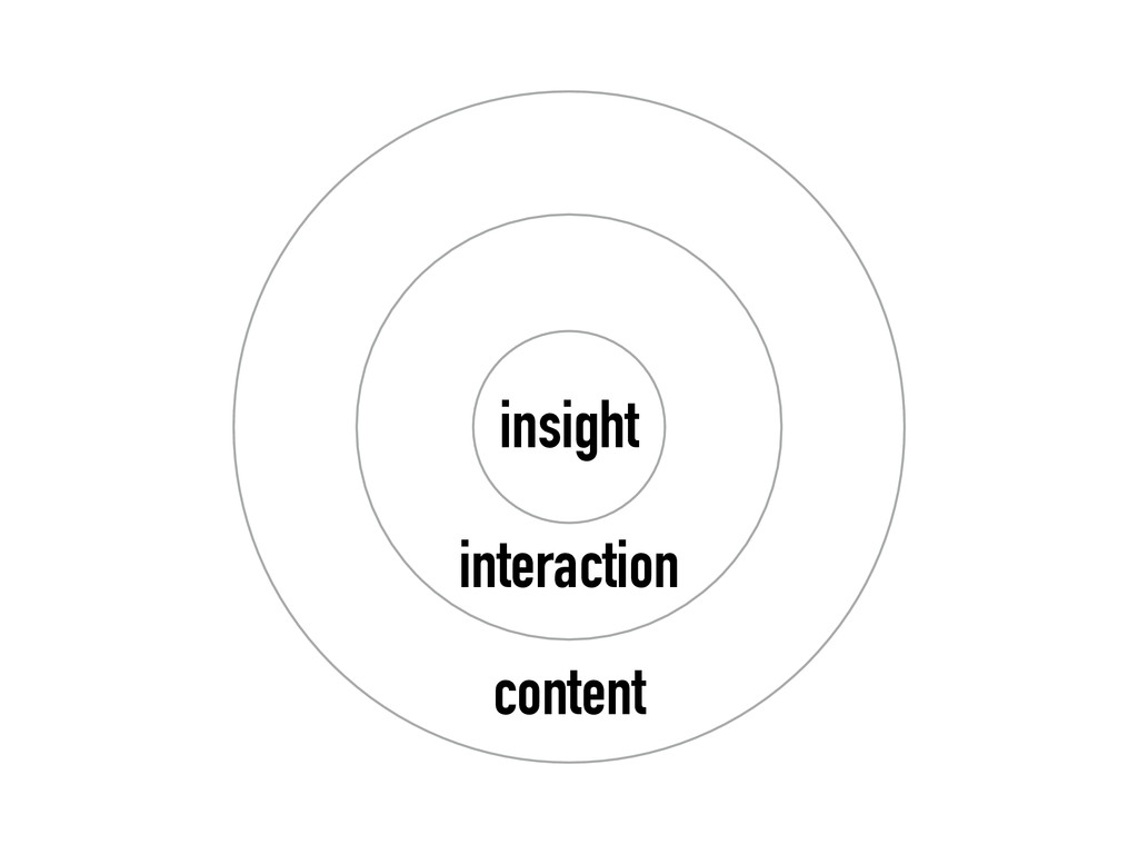 insight interaction content