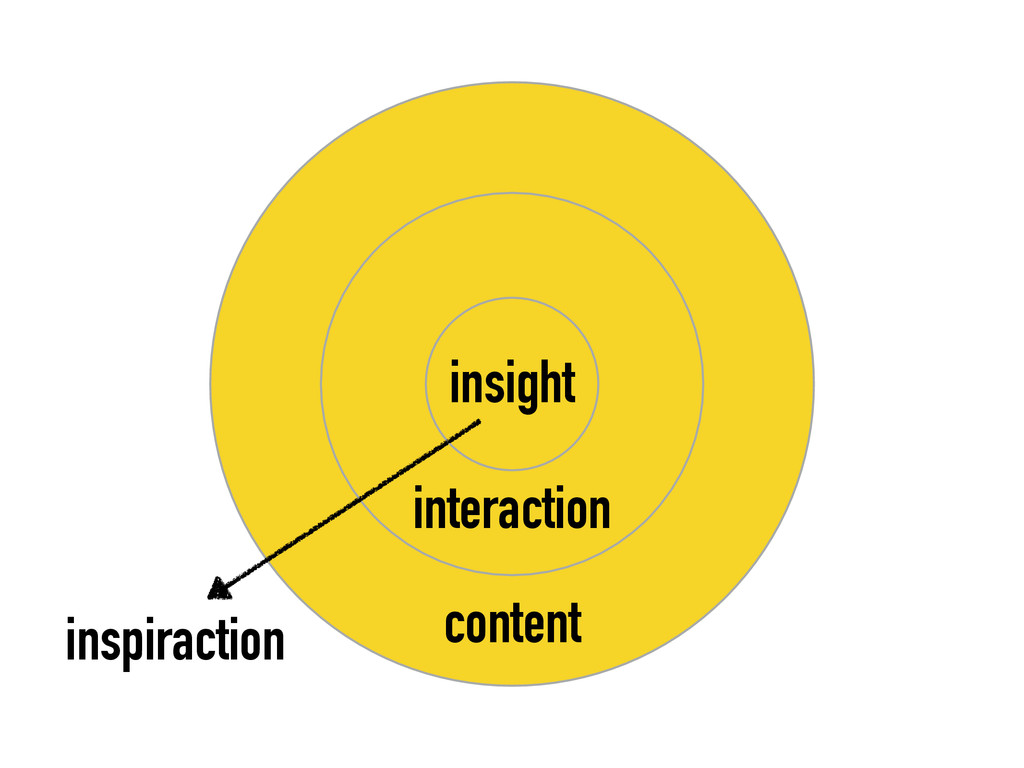 inspiraction insight interaction content